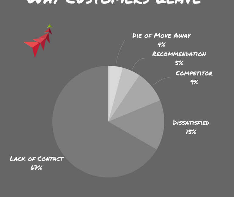 Where do your customers go?